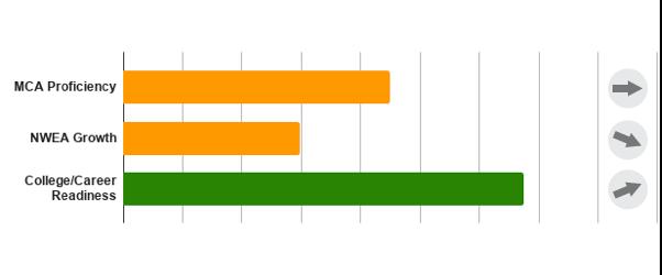 Assessments Bar Chart