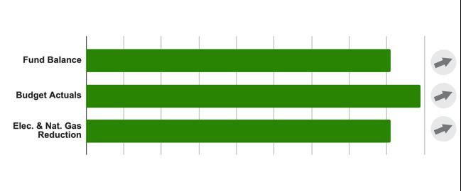 Operations Bar Chart