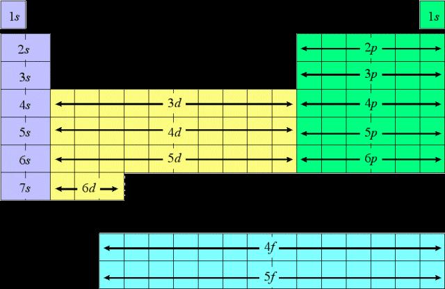 33 Electron Configuration The Pt Lnhs Pierson
