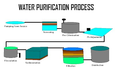 purification of water