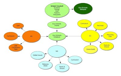 Green Council Structural Diagram