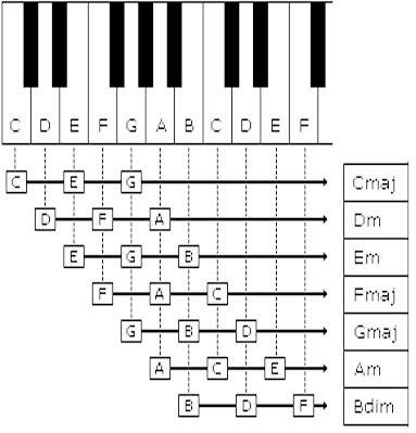 Basic Piano Chords In C Major 8gs Mira De Grave Music Portfolio