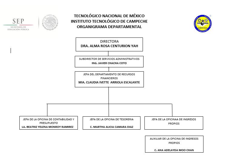 Estructura Orgánica Departamento De Recursos Financieros