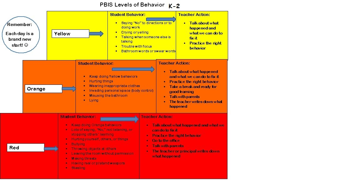 Behavior Level Chart Monroe Home Pbis
