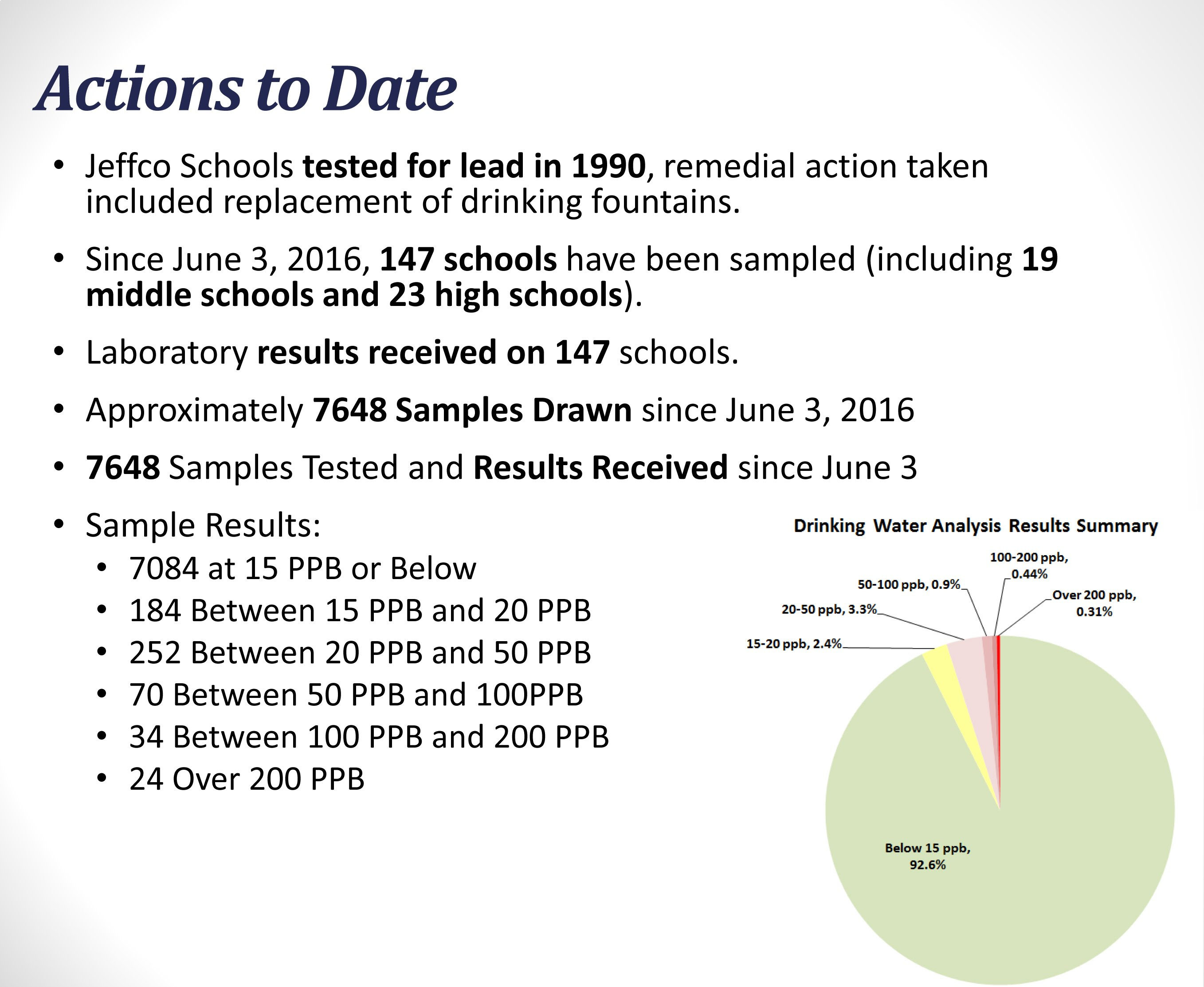 Chart of Lead Testing Completed