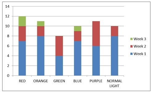 an analysis of the affects of color And laboratory research into the effects of color, light, and color/light  include an  analysis of pre-adolescent mood variation, a report of an investigation of.