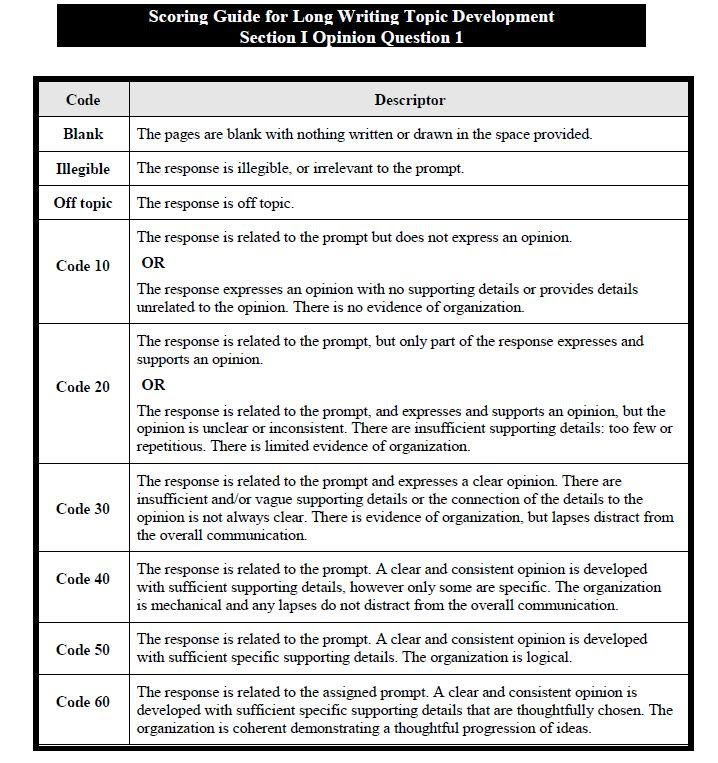 text response essay rubric Response to literary/expository text  response — § demonstrates a thoughtful,  comprehensive grasp of the text  the reader's understanding of the essay.