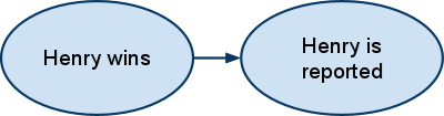 A two-node bayes net.