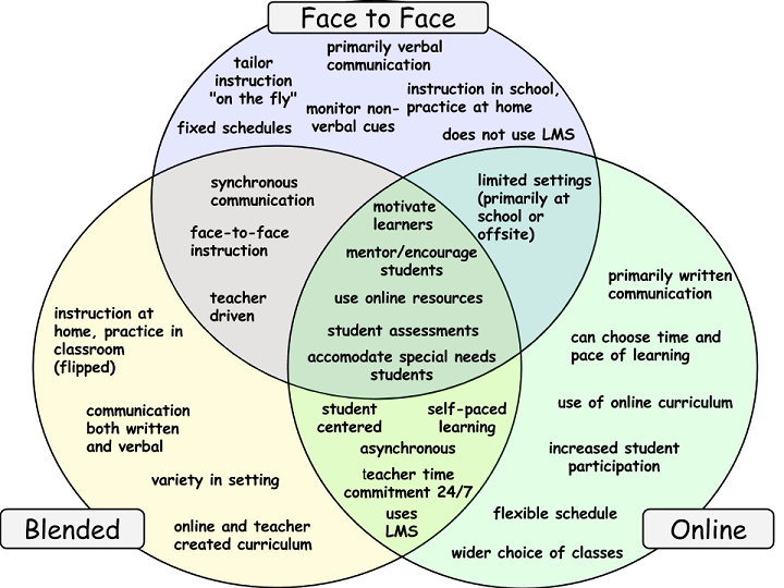 Online Vs Blended Vs Face To Face Venn Diagram Linda Mathews Lec