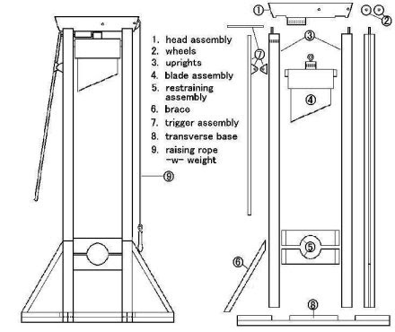 How the Guillotine Works - The Interactive World of the Guillotine