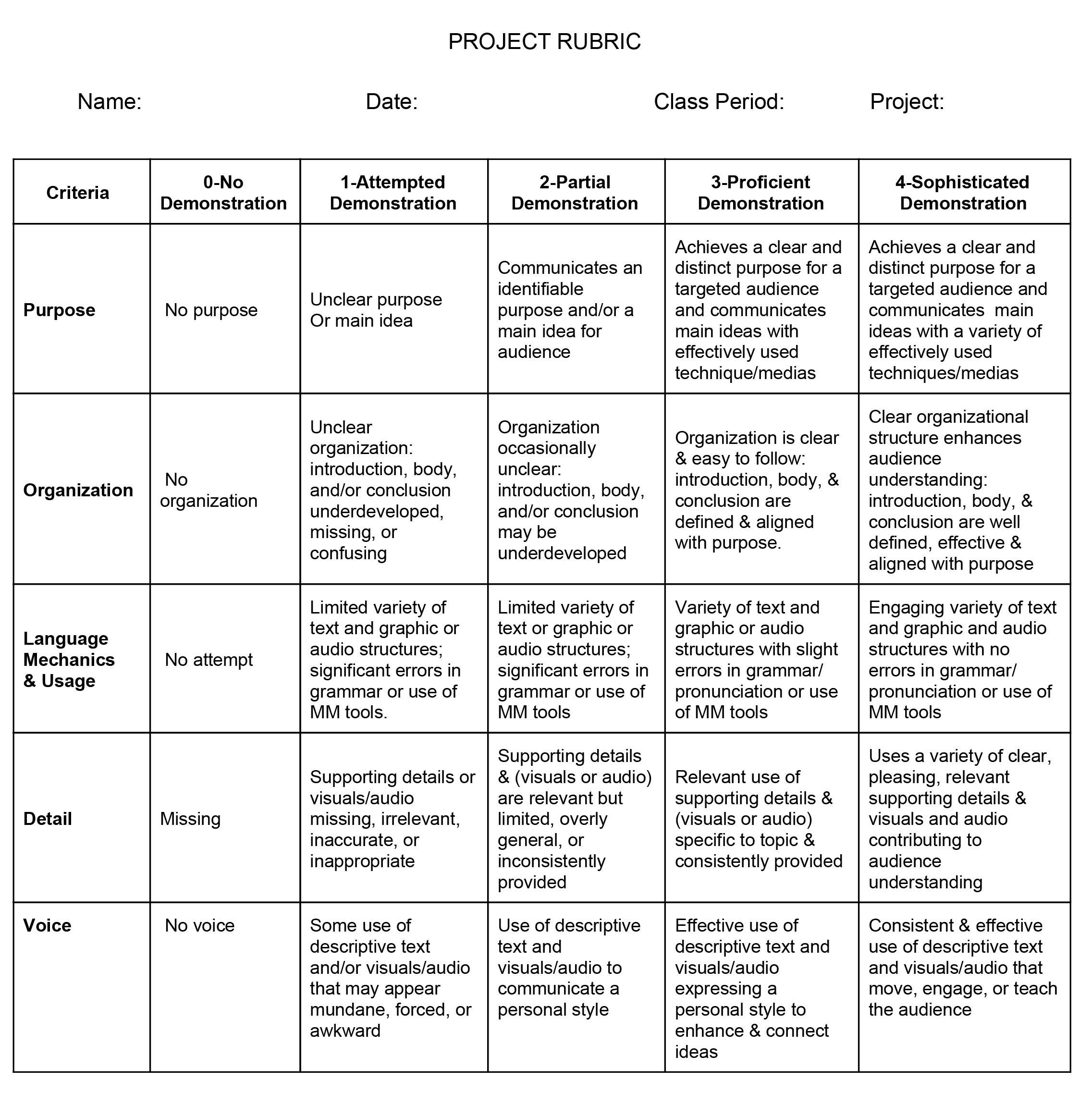 5 characteristics of a process essay