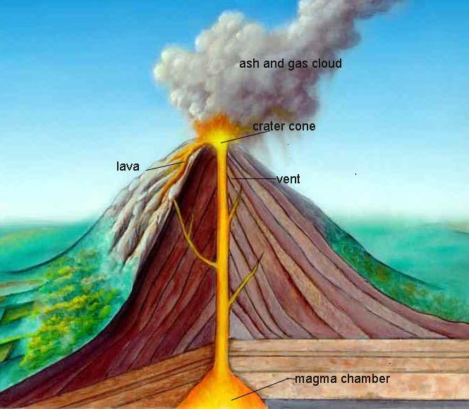 General Information - Volcanoes
