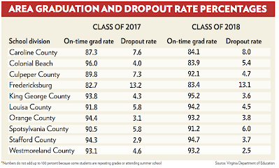 Graduation rate table showing 95.2 graduation rate for King George.
