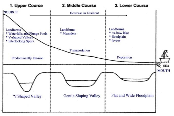 River Processes and Pressures  Mr Phillips GCSE Geography