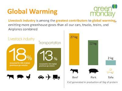 Homework help social issues global warming