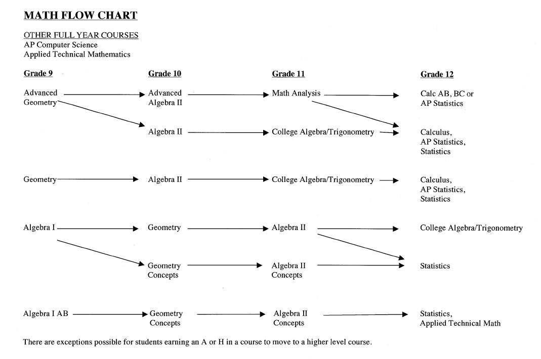 Math Courses Flow Chart