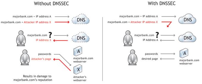 ImageDNSSec