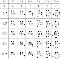 Dibujocuadrogheight196width200 por qu porque mejore mi practica o mi conocimiento al recordar la estructura de lewis con las 7 familias a de la tabla peridica urtaz Image collections
