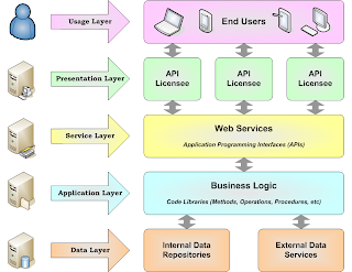 Apis energyiq looking at it from a high level the system architecture is divided into layers at the base of the system bottom of the diagram is the data layer ccuart Gallery