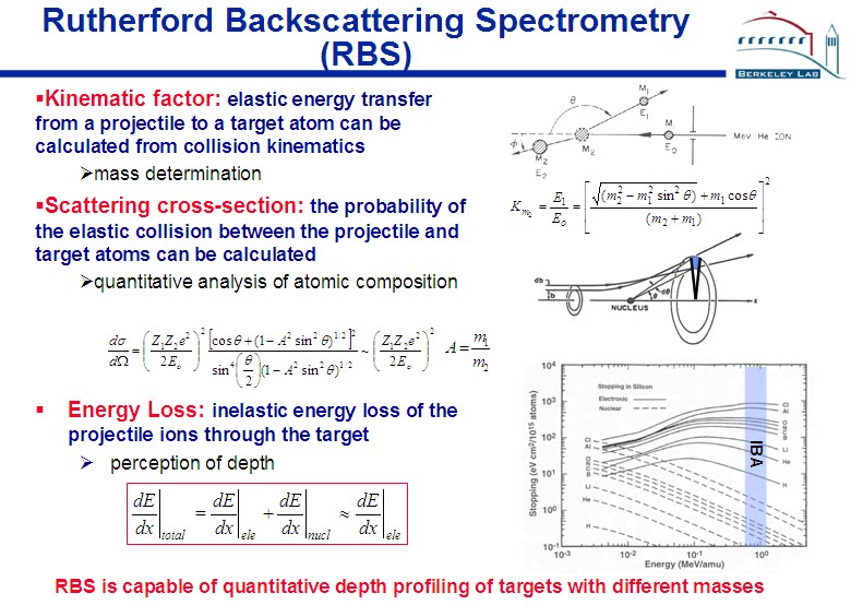 Backscattering Spectrometry