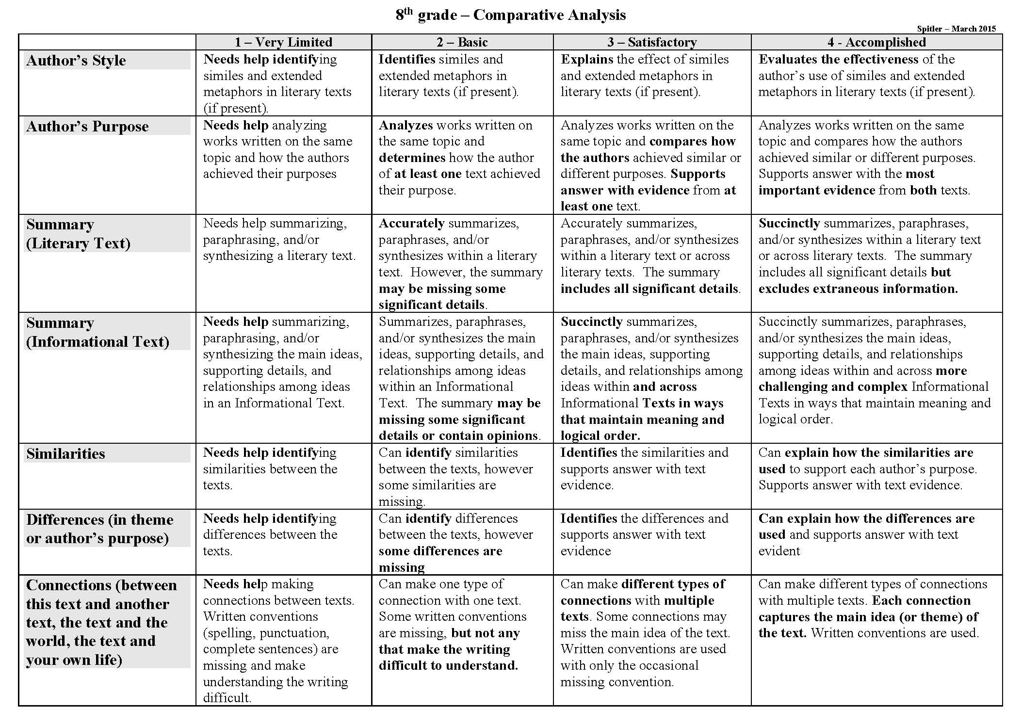 comparative essay rubric elementary Comparison-contrast essay rubric  typically, point-by-point, like the  student model on pages 425-426, is easier for middle school.