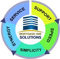 About MOS - Mortgage One Solutions