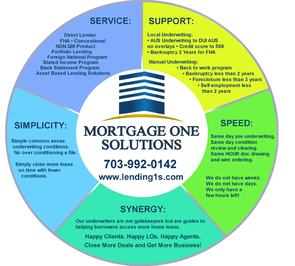 https://sites.google.com/a/lending1s.com/mortgage/home/5slo.png