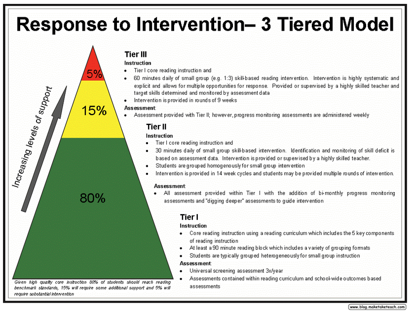 Definition of MTSS - Multi-Tiered System of Supports (CA Dept of ...