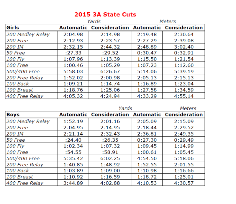 2015 State Qualifying Times - Brookland-Cayce High School Swimming