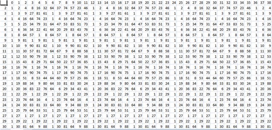 La tavola dei numeri primi 28 images aritmetica - Tavola dei fattori primi ...