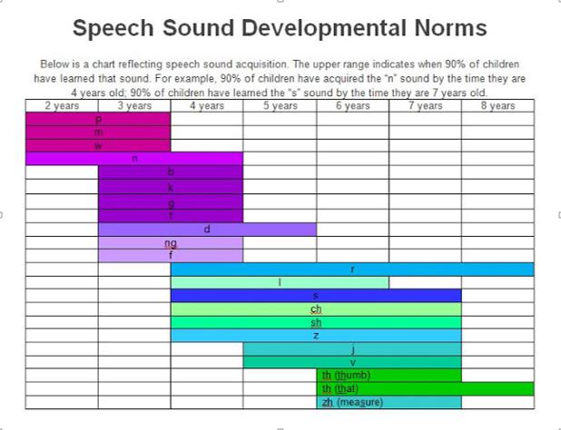Speech Sound Developmental Milestones - Litchfield Speech & Language