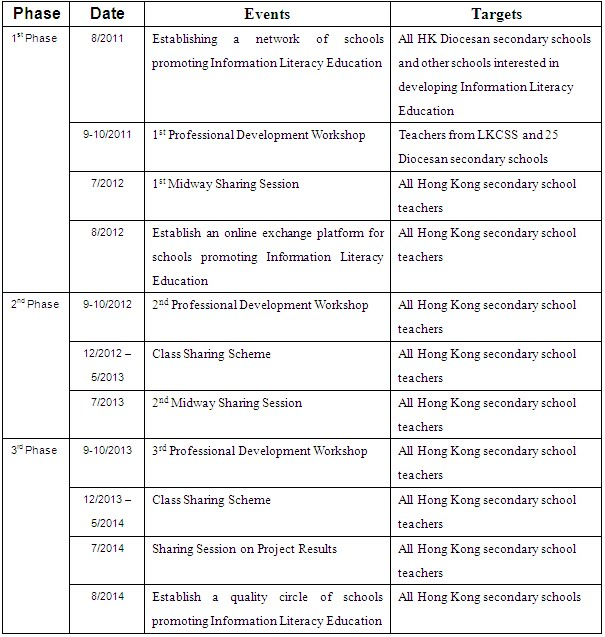 promotion schedule of the project 電子學習試驗計劃