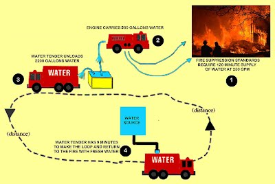 https://sites.google.com/a/lomaprietafire.org/water-tender-fundraising/home/faq/How_a_water_tender_works.jpg?attredirects=0