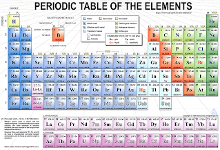 Periodic table notes ipc princeton being able to read all the information presented on the periodic table is the most important chemistry skill you will learn in this class urtaz Image collections