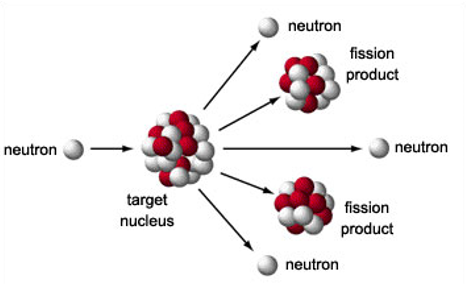 Fission and Fusion - Lovejoy Pre AP Chemistry