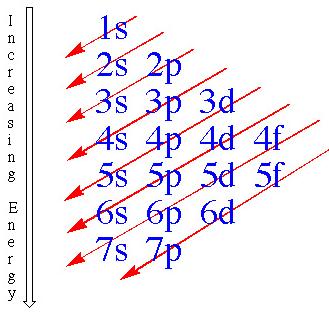 diagonal rule?height=192&width=200 electron configuration lovejoy pre ap chemistry