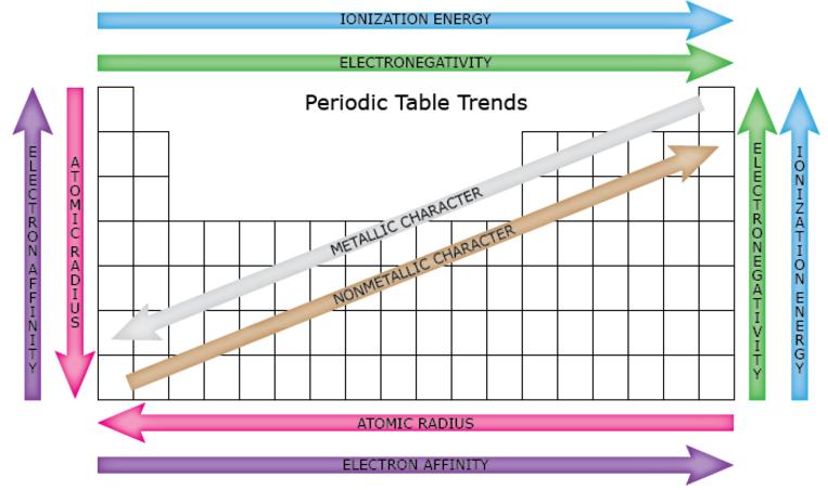 Summary Tables: