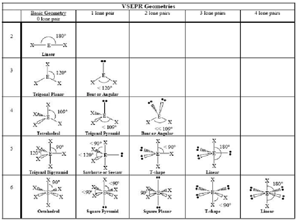 Vsepr Theory Practice Problems Advanced