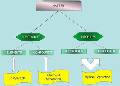 Classifying Matter Flow Chart Lovejoy Pre Ap Chemistry