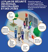 http://www.education.gouv.fr/cid85267/consignes-de-securite-applicables-dans-les-etablissements-relevant-du-ministere.html