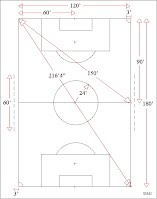 Field Sizes and Marking - Liverpool Youth Soccer League