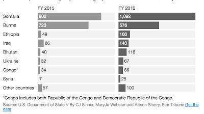 Diasporic Profile - Refugee & Immigrant Populations in