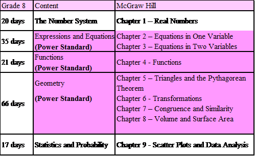 8th Grade Mathematics Curriculum Ms Leckmans Mathematics 2018 2019