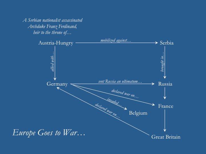 The War - IC in World War I