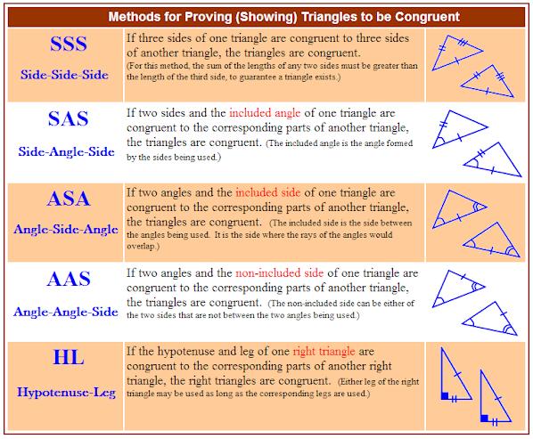 congruence test dating websites