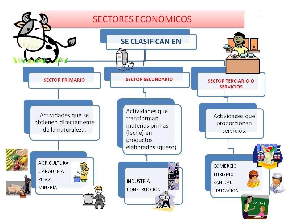 Resultado de imagen de sectores economicos primaria