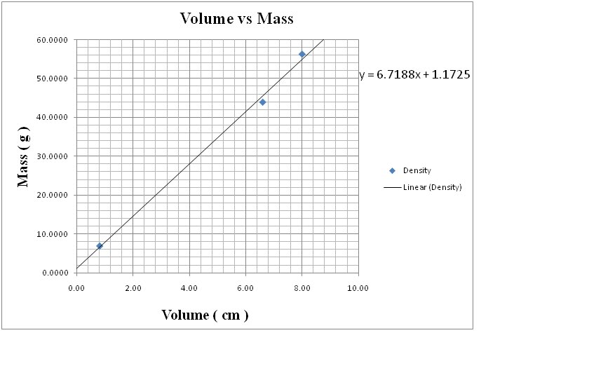 density volume and mass essay Measuring density: since density is mass per volume, the most straight forward way of measuring the density of something is to measure its mass.