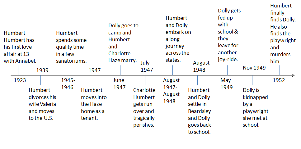 how to write a timeline of events
