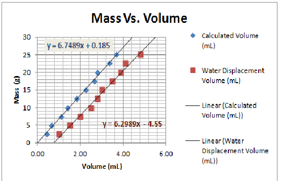 an experiment conducted to show how density is affected by mass and volume Start studying teas test practice questions learn since density = mass/volume in an experiment conducted to compare hours of sleep clocked by male.