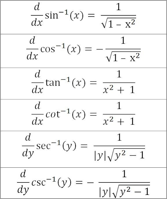 Calculus maritzabel cazares for Table of derivatives